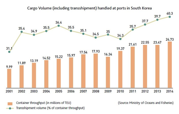 Port cargo volume and transportation rate (Unit: million tons)
